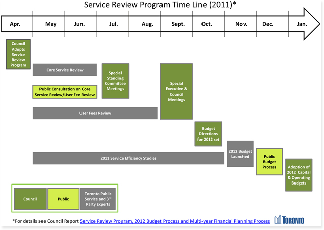 20110509servicereview.jpg