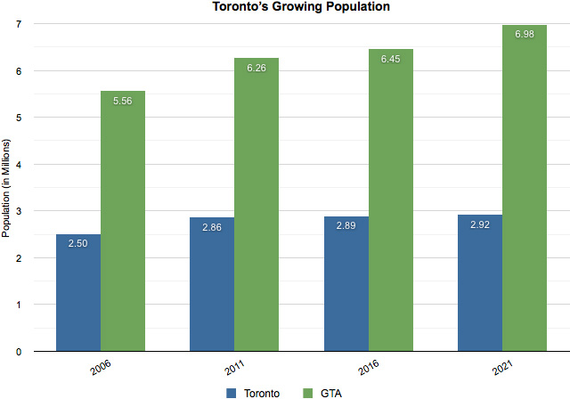 Ontario's Long-Term Report on The Economy - Chapter 1: Population ...