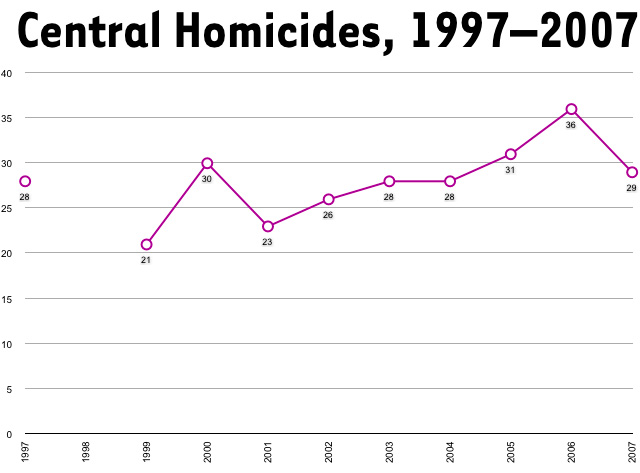 200807metrocidecentralhomicides.jpg