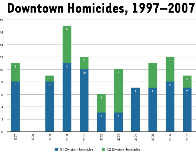200807metrocidedowntownhomicides.jpg