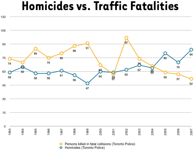 200807metrocidehomicideratesvehicledeaths.jpg