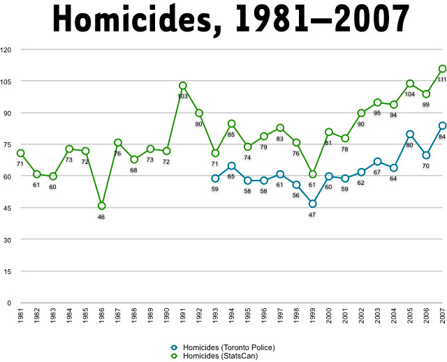 200807metrocidehomicides19812007.jpg