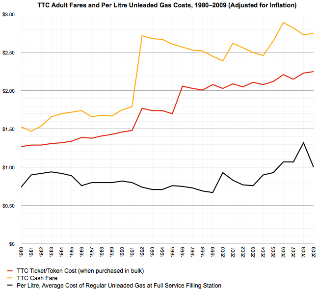 TTC Fares vs. Gas Prices, adjusted for inflation, 1980-2010