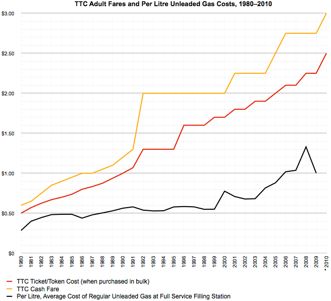 TTC Fares vs. Gas Prices, 1980-2010