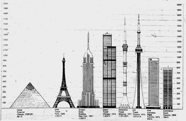 A comparison of the CN Tower's height to other tall landmarks. The Toronto Star, June 25, 1976.
