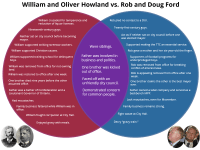 Source photos of Rob and Doug Ford by Christopher Drost/Torontoist. Howland pictures courtesy of the Wikimedia Commons. Click to zoom in.