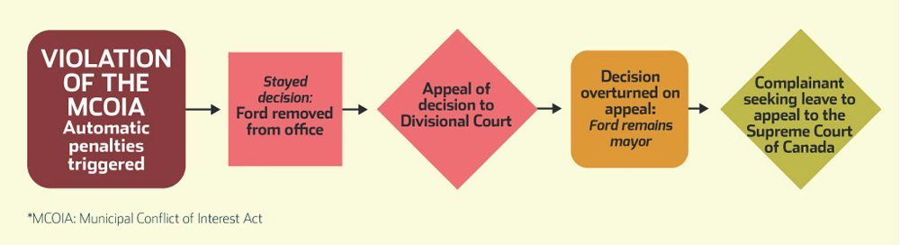 ford-appeal-decision-supreme-court