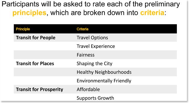 From Keesmaat's presentation, these are the kinds of transit principles members of the public will be asked about.