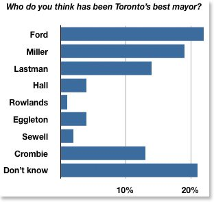 toronto best mayor poll feb 2013