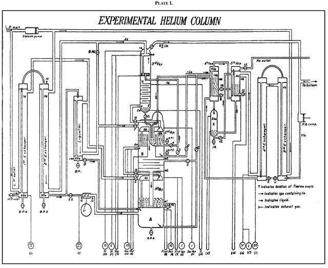 Experimental helium column  Journal of the Chemical Society, Transactions, 1920