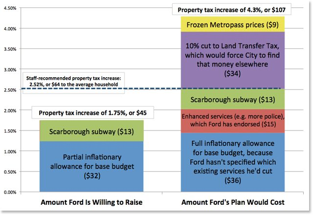 rob ford budget gap FINAL