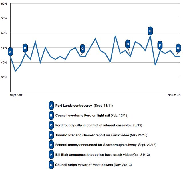 ford approval trend line