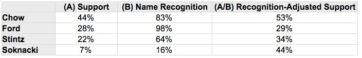 recognition adjusted 4 candidate