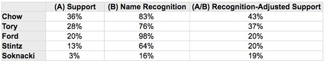 recognition adjusted 5 candidate