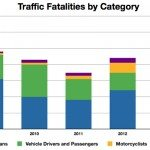 traffic-fatalities-by-category