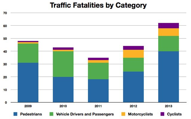 traffic fatalities by category