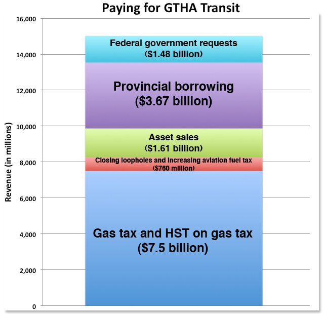 paying for transit provincial budget