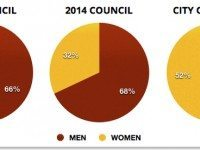 council-by-gender