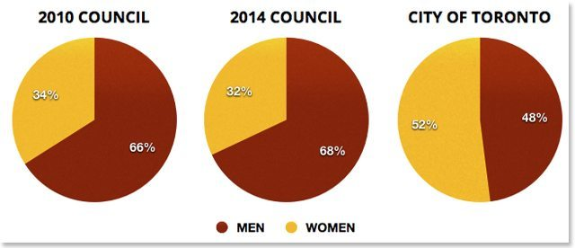 council by gender