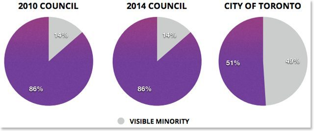council by visible minority