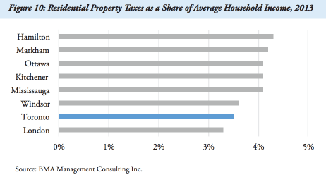 From the U of T report Is Toronto Fiscally Healthy? , this chart shows that Toronto is among the most affordable cities in the region on the basis of the percentage of household income that goes to property tax