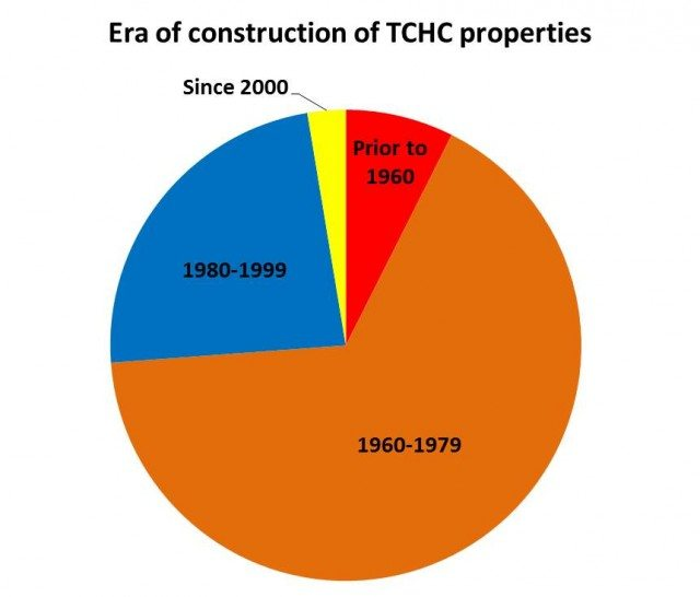 TCHC units by year of construction1