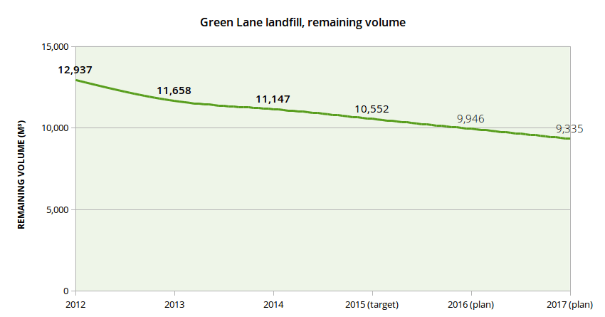 Landfill space is all too limited. Source [PDF]: City of Toronto