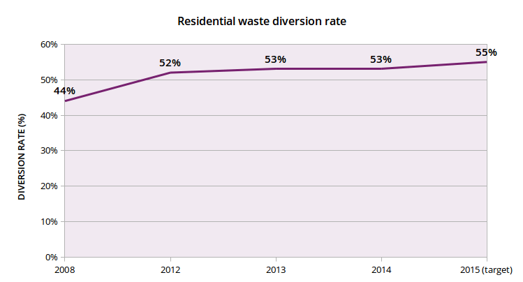 The percentage of residential waste diverted from landfill is hovering in the mid 50s (source [PDF]: City of Toronto).