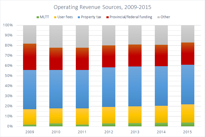 Operating Revenue Sources, 2009 2015