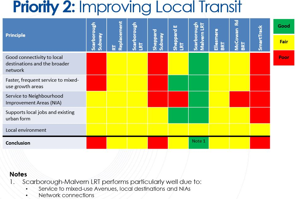 "Source: Briefing note, p  19 [a href=""www1 toronto ca/City%20Of%20Toronto/City%20Planning/Transportation%20Planning/Files/pdf/21 01 15%20Breifing%20 %20Scarborough%20Transit%20Planning%20Update pdf"">PDF]"