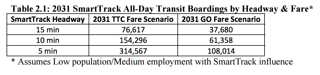 From page five of the SmartTrack Ridership Forecast report [PDF]