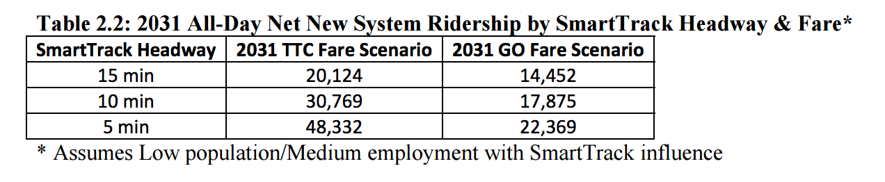 From page five of the SmartTrack Ridership Forecasts Report [PDF]