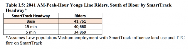 From the Ridership report, page 10 [PDF]