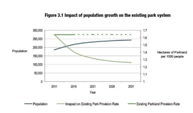 Chart from Richmond Hill's Parks Plan shows the challenge for the Town to keep parks on pace with population growth.