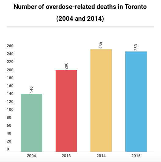Between 2004 and 2013, overdose deaths climbed 41 per cent from 146 to 206 in Toronto. However in 2014, the City saw 252 overdose-related deaths before falling to 253 in 2015. Source: The Office of the Chief Coroner for Ontario (OCCO)